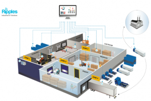 IOT software - warehouse inventory, factory asset monitoring, tracking solutions with indoor positioning