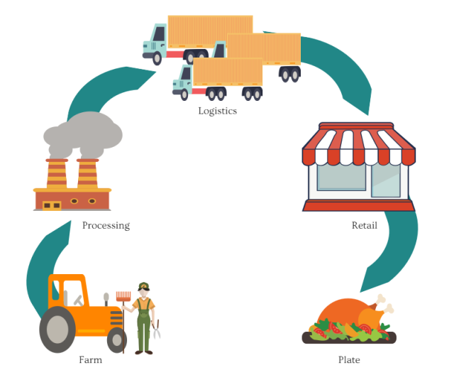 Farm to fork logistics & ecommerce. last mile fulfilment
